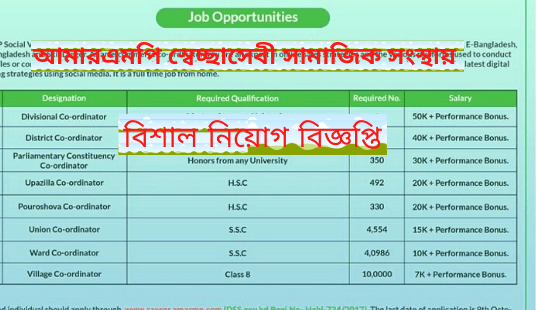 AMARMP Voluntary social organization job circular