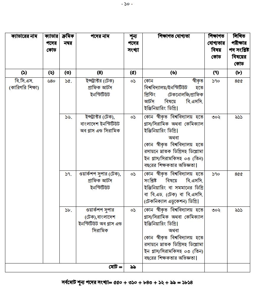 Bangladesh Public Service Commission BPSC job circular