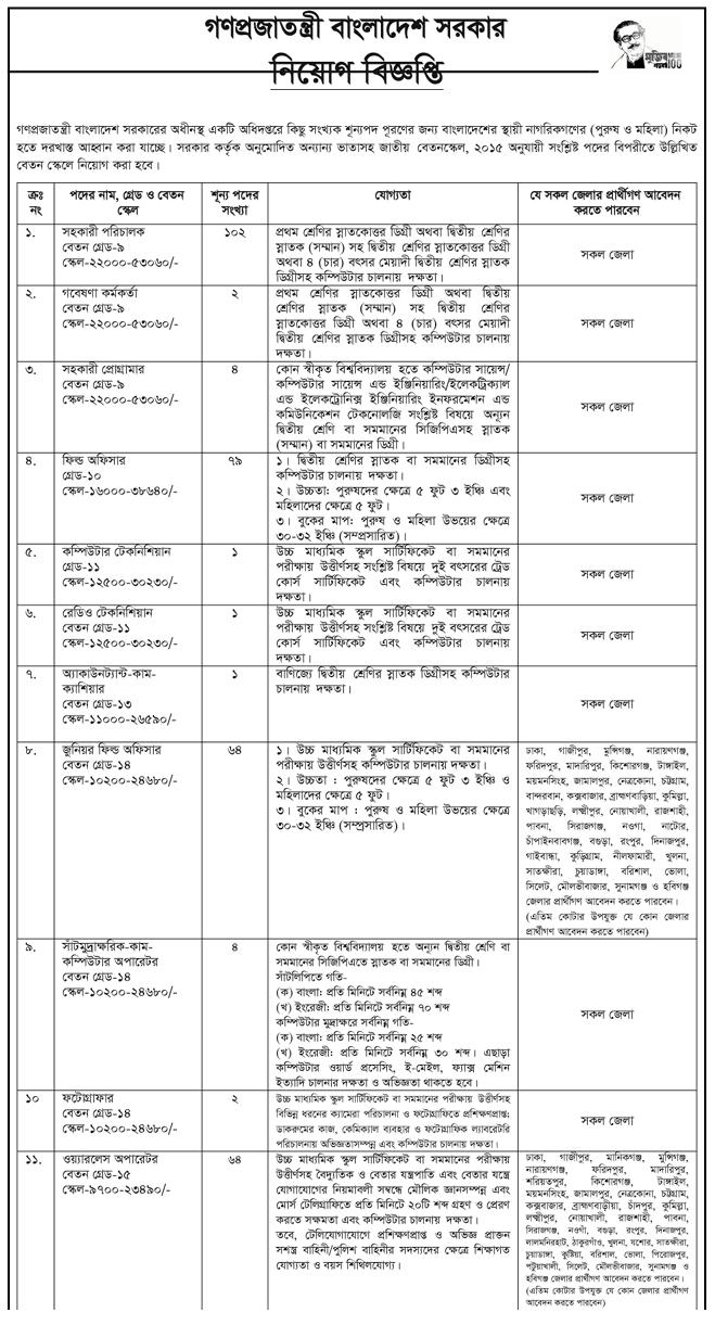 CNP Job Circular 2021